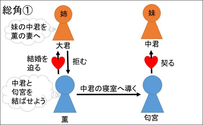 源氏物語・総角あらすじ図解