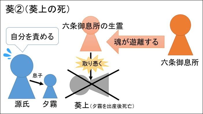 源氏物語・葵あらすじ図解
