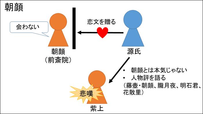 源氏物語・朝顔あらすじ図解