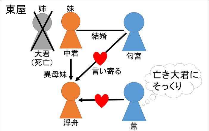 源氏物語・東屋あらすじ図解