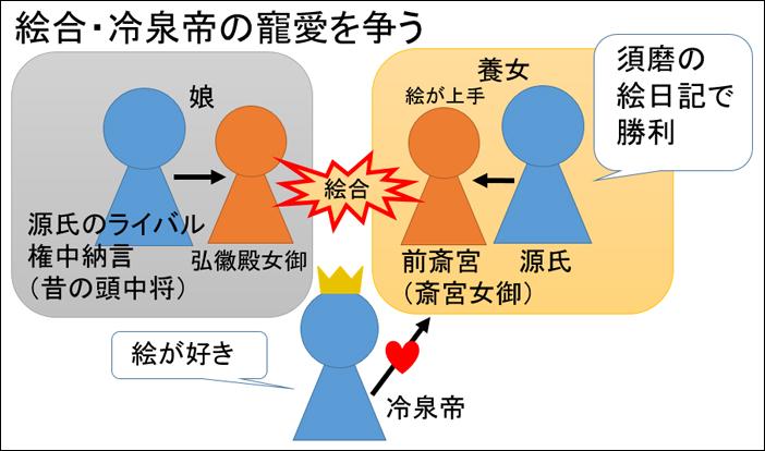 源氏物語・絵合あらすじ図解