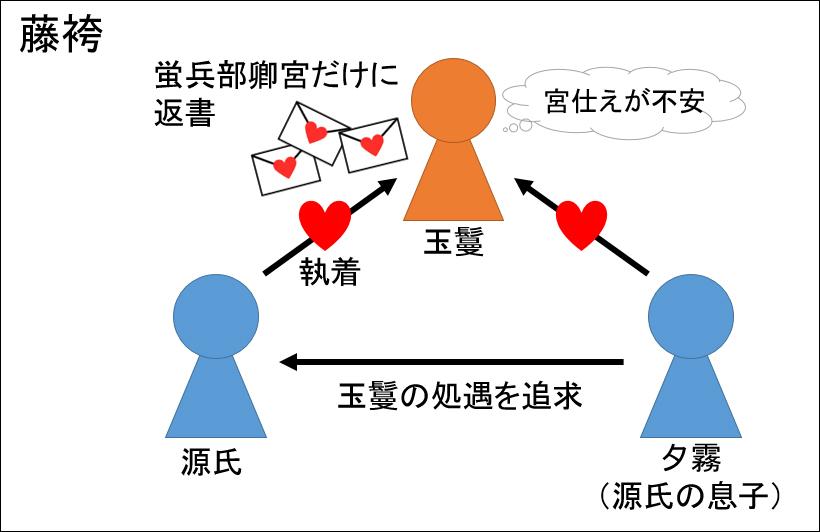 源氏物語・藤袴あらすじ図解