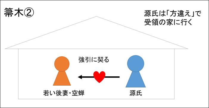 源氏物語・箒木あらすじ図解