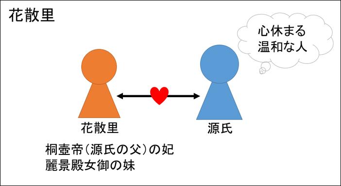 源氏物語・花散里あらすじ図解