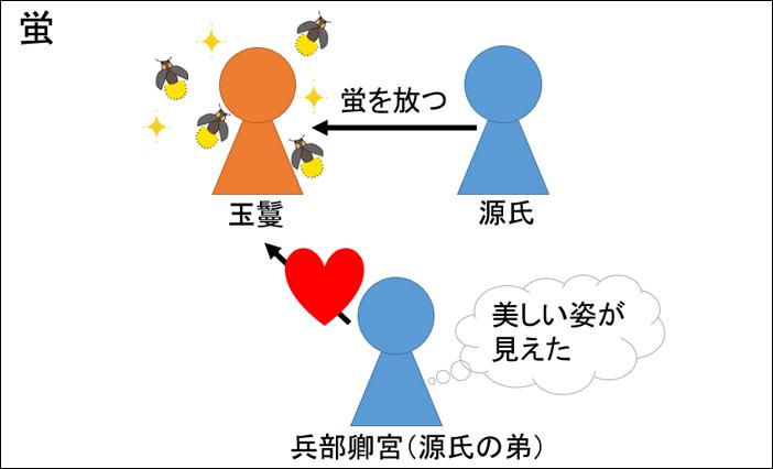源氏物語・蛍あらすじ図解