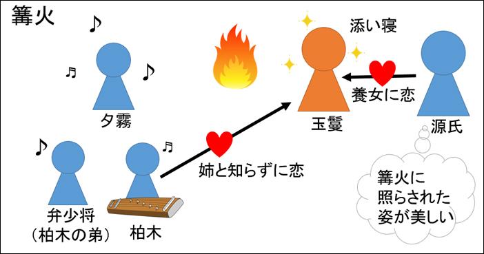 源氏物語・篝火あらすじ図解