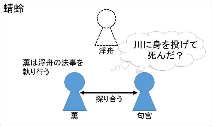 源氏物語・蜻蛉あらすじ図解