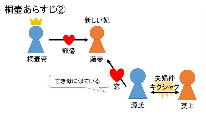 源氏物語・桐壺あらすじ図解