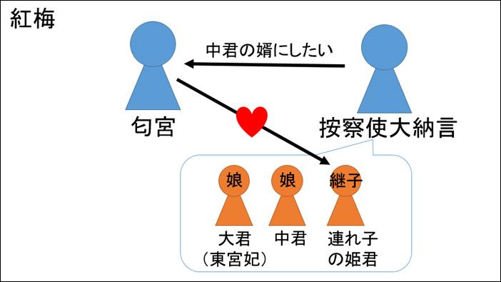 源氏物語・紅梅あらすじ図解