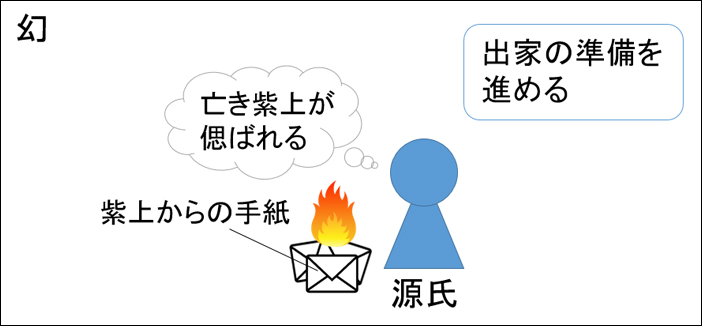 源氏物語・幻あらすじ図解