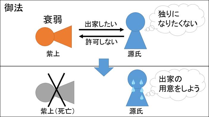 源氏物語・御法あらすじ図解