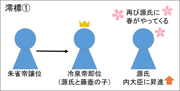 源氏物語・澪標あらすじ図解