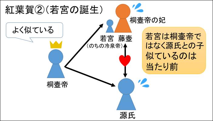 源氏物語・紅葉賀あらすじ図解
