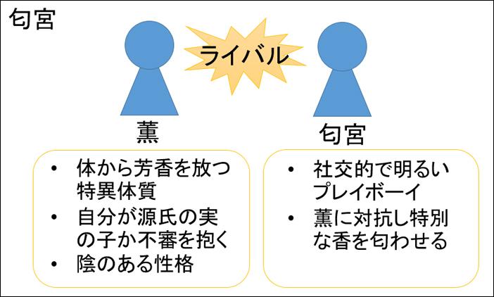 源氏物語・匂宮あらすじ図解