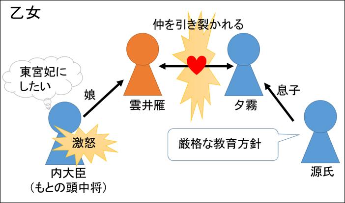 源氏物語・乙女あらすじ図解