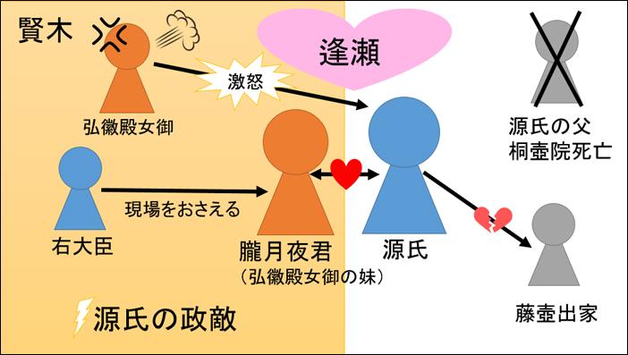 源氏物語・賢木あらすじ図解