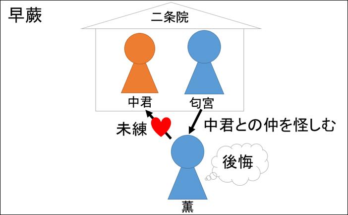 源氏物語・早蕨あらすじ図解