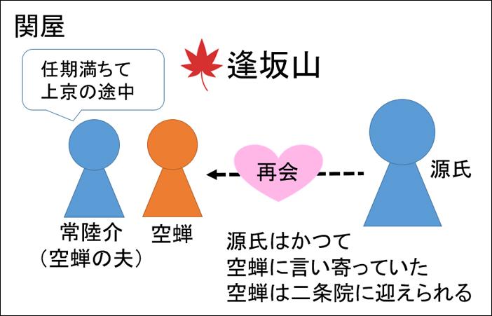 源氏物語・関屋あらすじ図解
