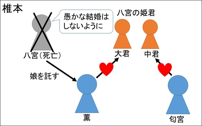 源氏物語・椎本あらすじ図解