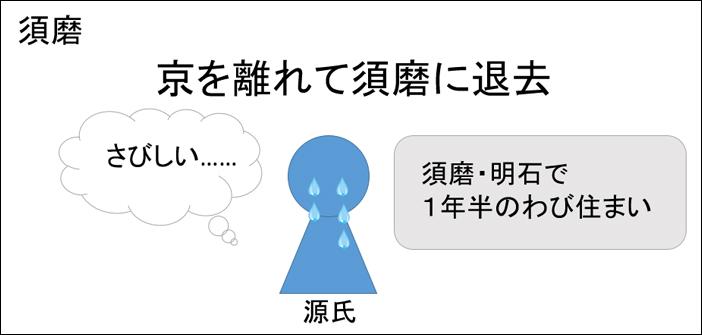 源氏物語・須磨あらすじ図解