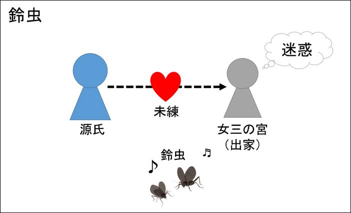 源氏物語・鈴虫あらすじ図解