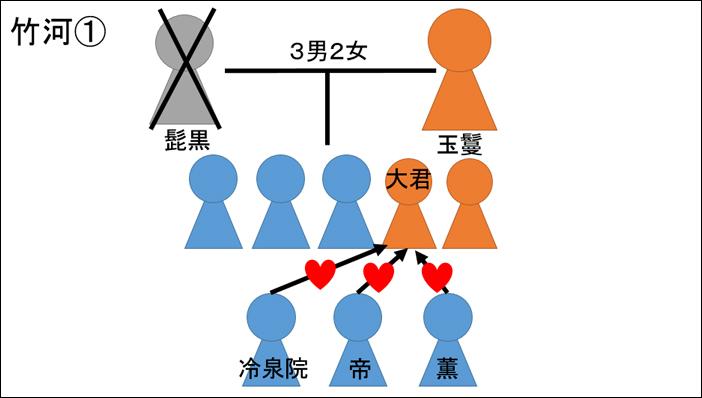 源氏物語・竹河あらすじ図解