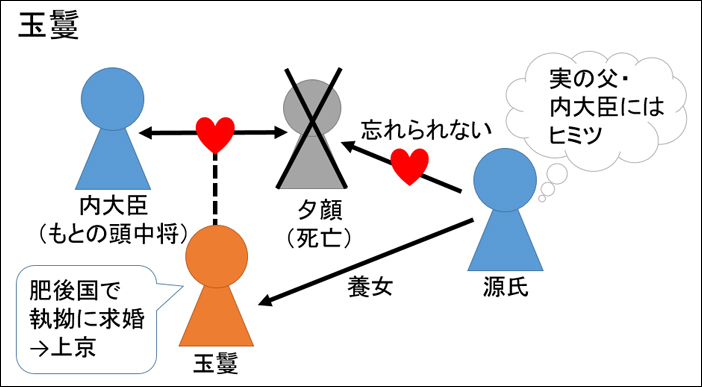 源氏物語・玉鬘あらすじ図解