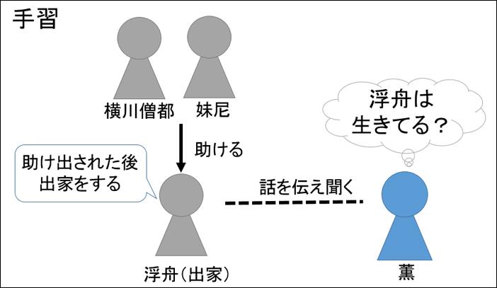 源氏物語・手習あらすじ図解