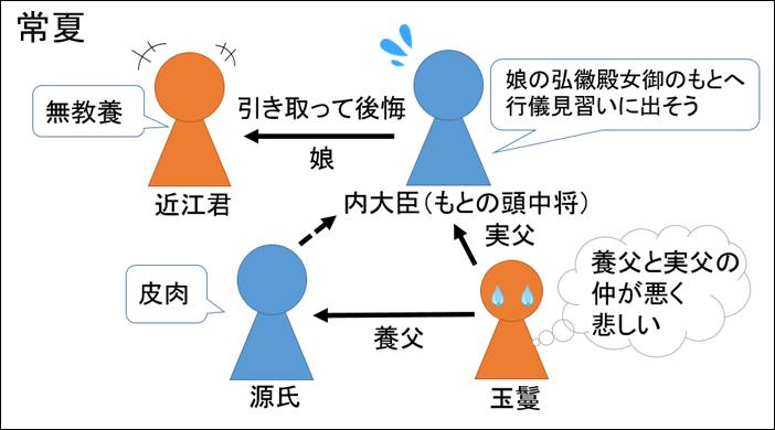 源氏物語・常夏あらすじ図解