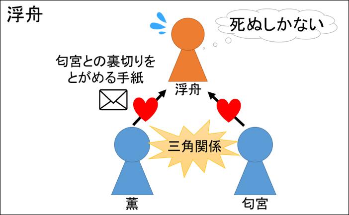 源氏物語・浮舟あらすじ図解