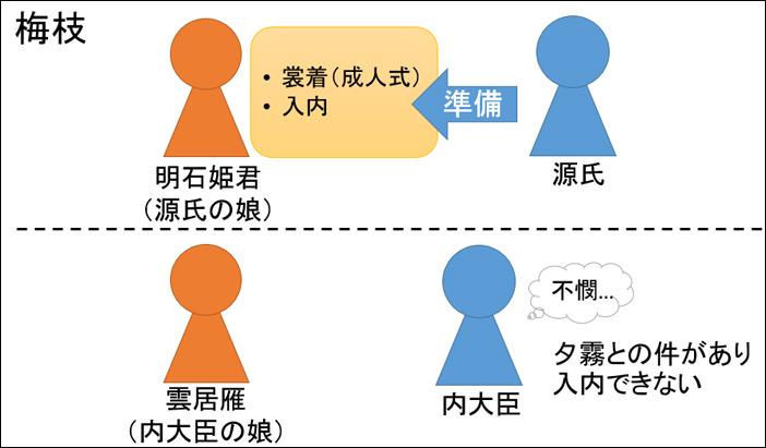 源氏物語・梅枝あらすじ図解