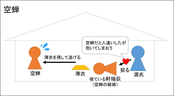 源氏物語・空蝉あらすじ図解