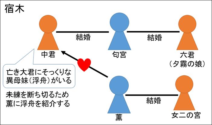 源氏物語・宿木あらすじ図解