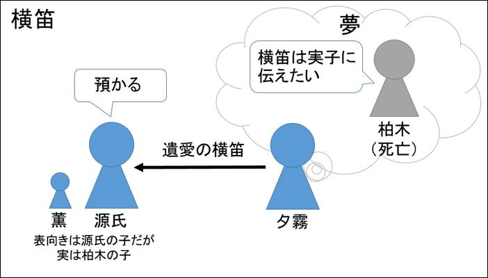 源氏物語・横笛あらすじ図解