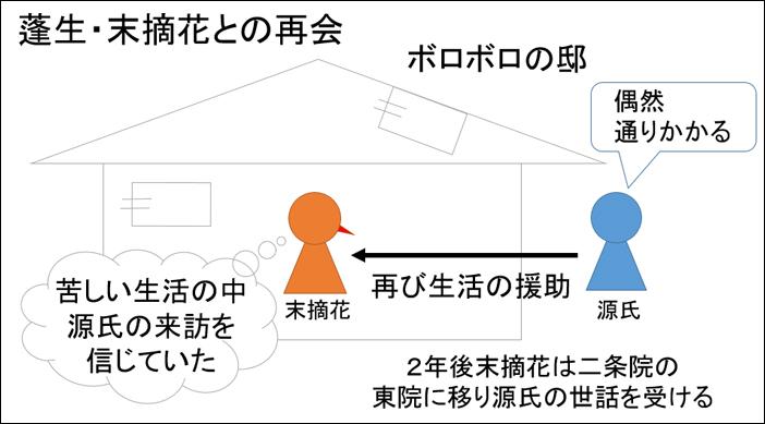 源氏物語・蓬生あらすじ図解