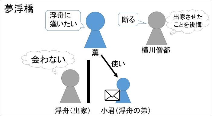 源氏物語・夢浮橋あらすじ図解