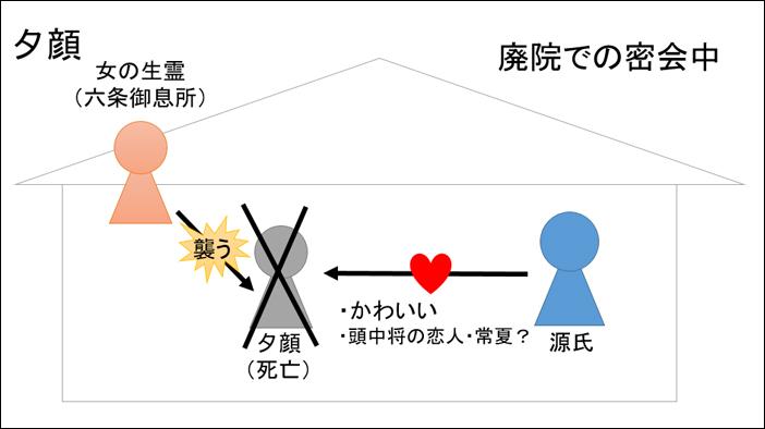 源氏物語・夕顔あらすじ図解