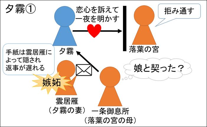 源氏物語・夕霧あらすじ図解